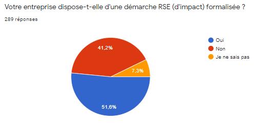 Statistiques démarche RSE dans une entreprise